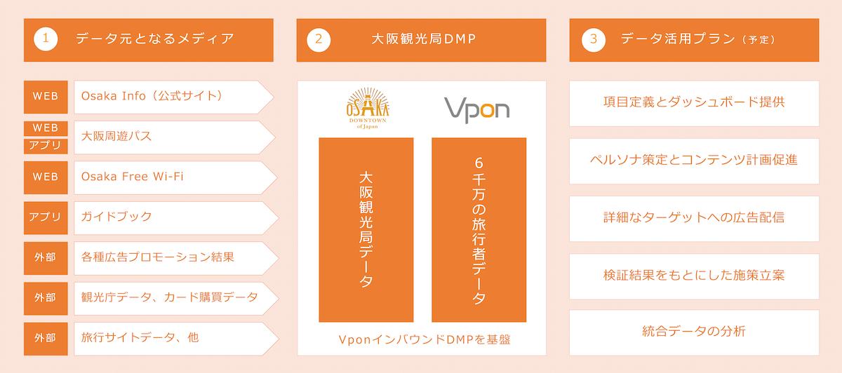 大阪観光局DMPの取り組み概要