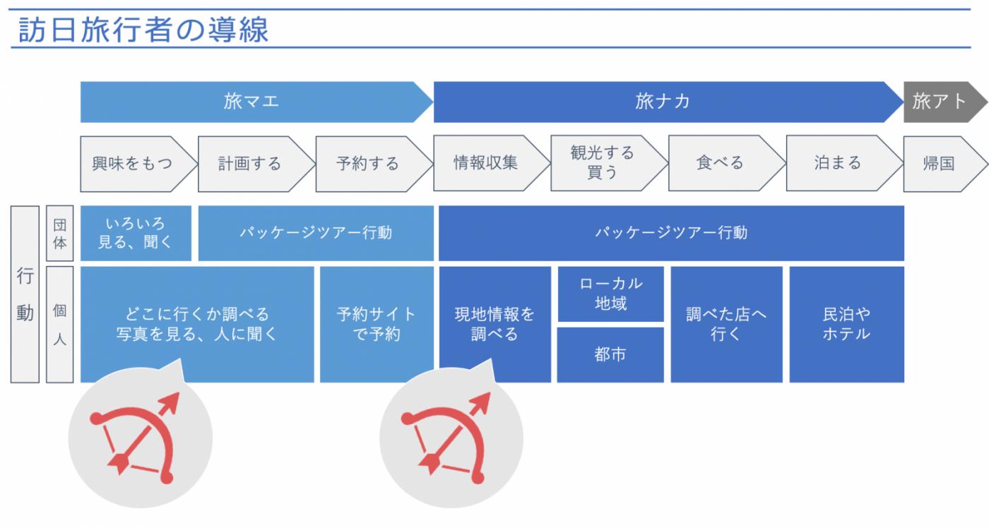 図1:訪日旅行者の行動導線の例