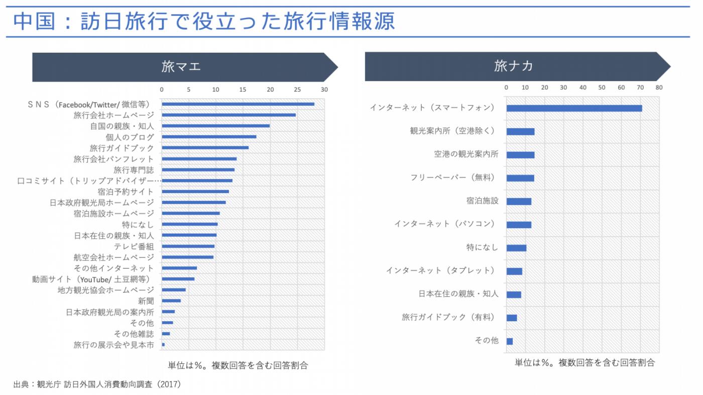 図2:訪日旅行で役立った旅行情報源(中国)