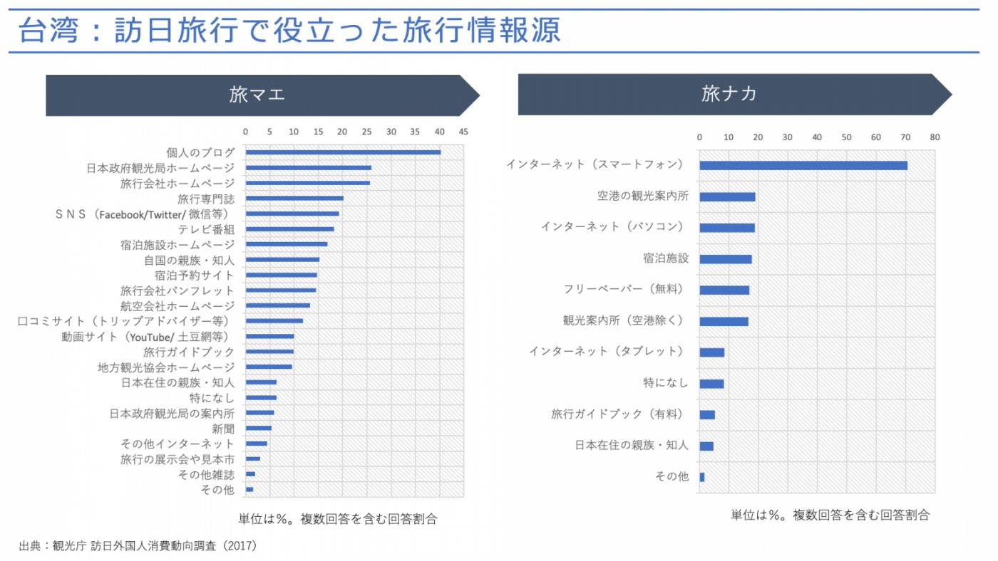 図4 訪日旅行で役立った旅行情報源(台湾)