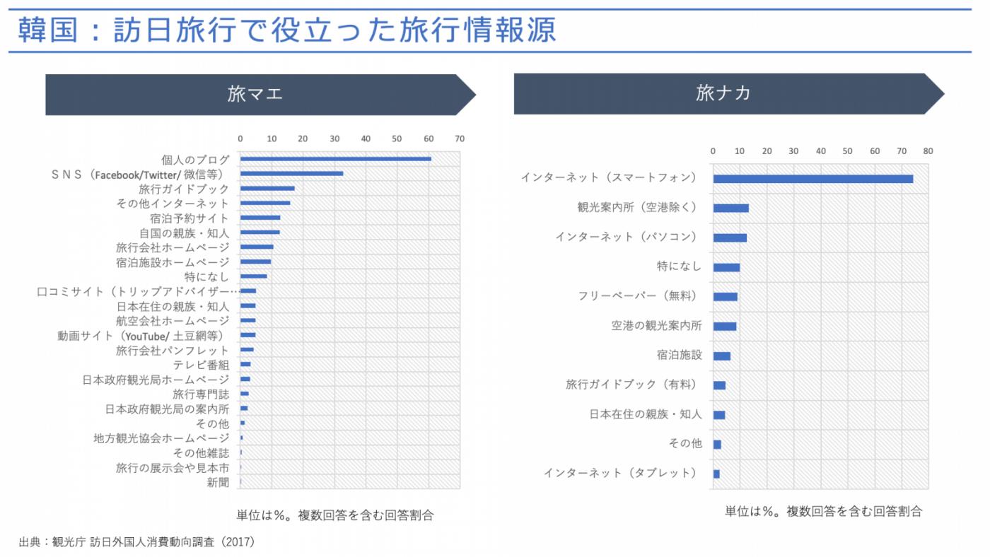 図5:訪日旅行で役立った旅行情報源(韓国)