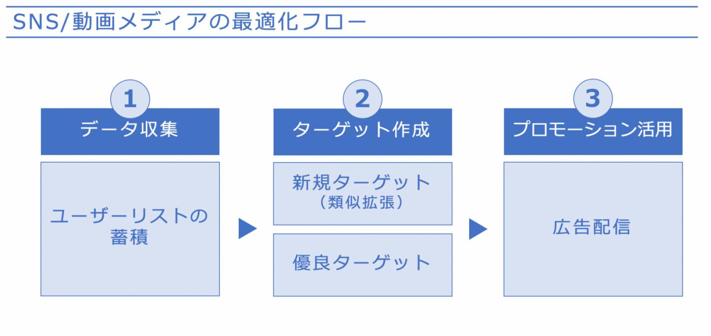 図6:メディアの最適化フロー例