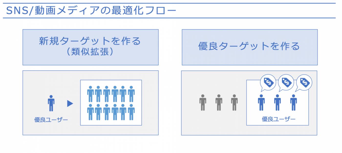 図7:2種類のターゲット作成