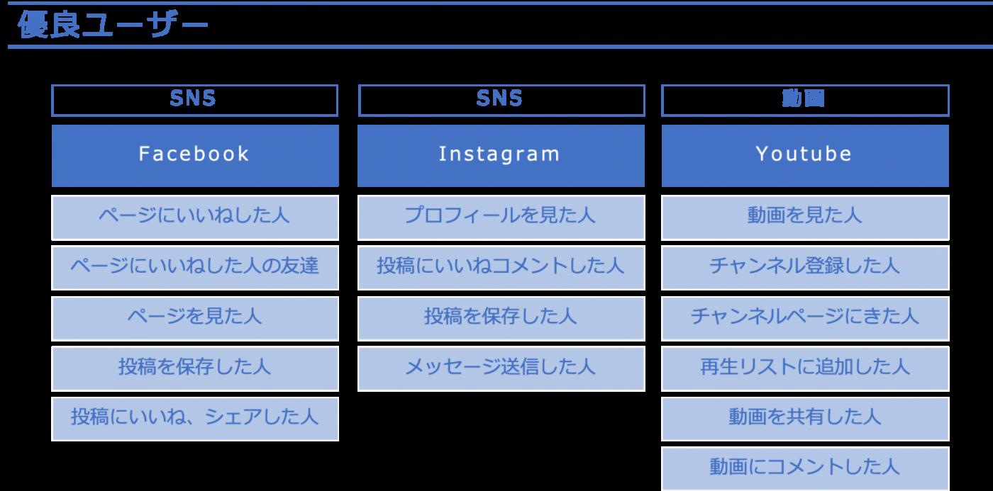 図8:SNS内の優良ユーザーの例