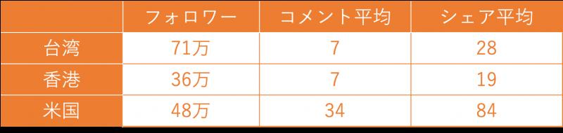 図4:台湾、香港、米国の3カ国の比較