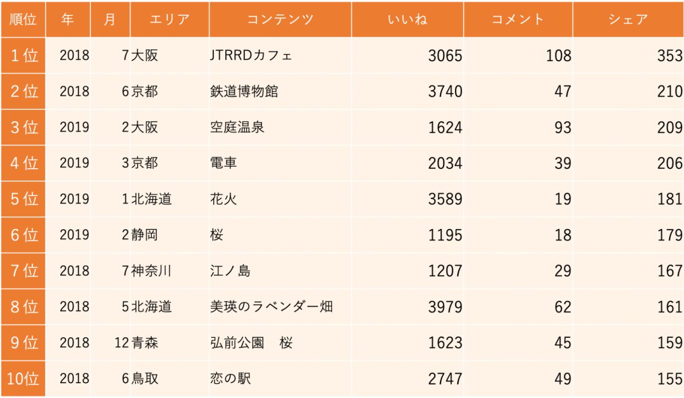 図5:シェアランキング(台湾向けページの投稿)