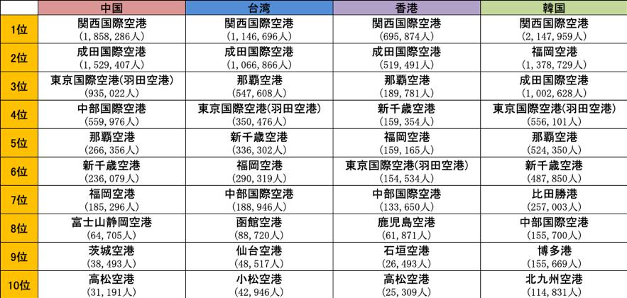 表1. 港別訪日外国人数(中国、台湾、香港、韓国)