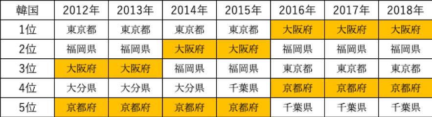 表2. 訪日韓国人の都道府県別訪問率ランキング