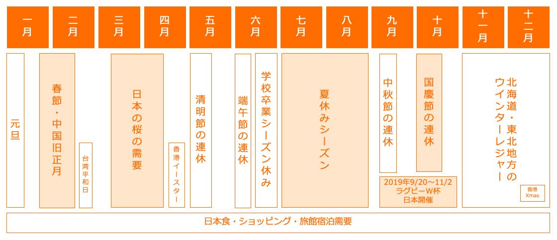 図2 台湾、香港の年間インバウンドカレンダー