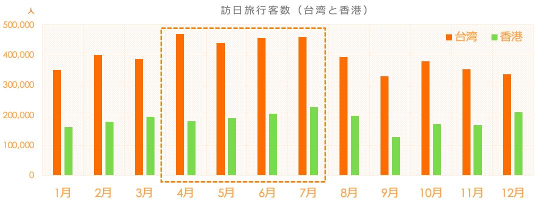 図1 訪日旅行客数(台湾と香港)