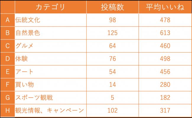 図10:カテゴリー別の数値(台湾向けページの投稿)