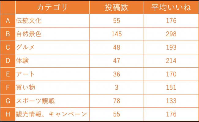 図11:カテゴリー別の数値(香港向けページの投稿)