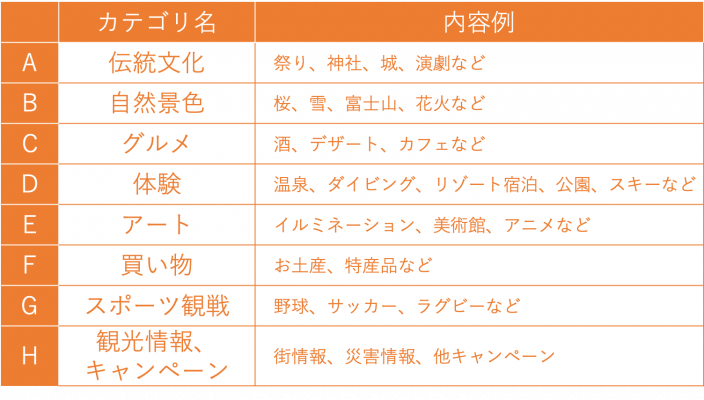 図9:投稿を分類した8つのカテゴリー