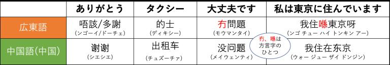 こんなに違う!?中華圏の言語と文字8
