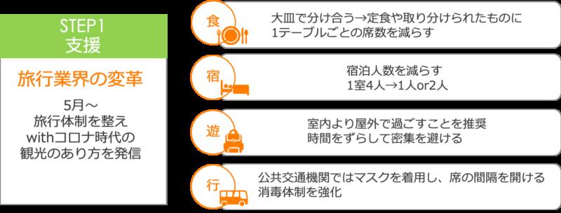 台湾版Goto第1段階
