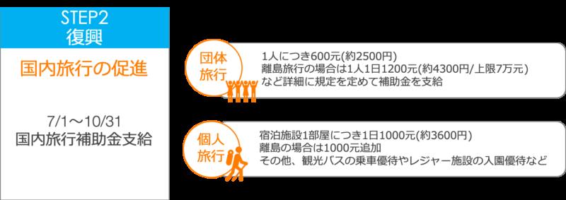 台湾版Goto第2段階