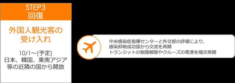 台湾版Goto第3段階