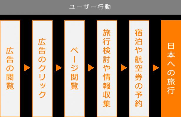 図3:日本へ旅行するまでのユーザー行動の一例