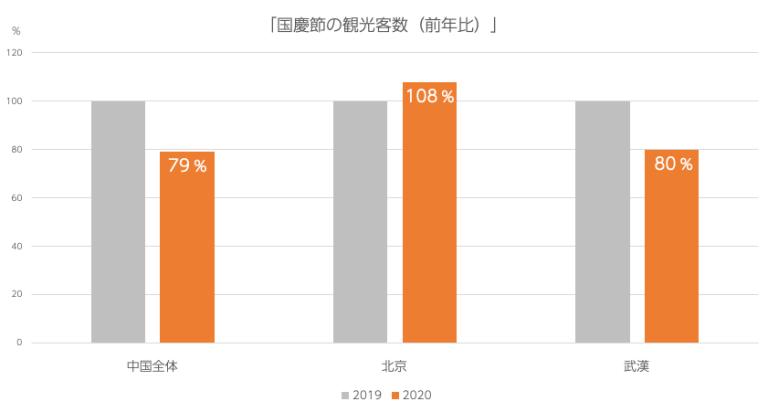 中国の国慶節2020年