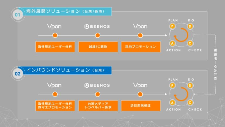 Vpon-BEENOS共同ソリューション